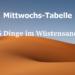 Eine Tabelle mit 6 Dingen, die für SC im Wüstensand zu finden sind