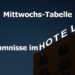 In dieser Tabelle gibt es sechs merkwürdige Vorkommnisse, die in einem Hotel stattfinden.